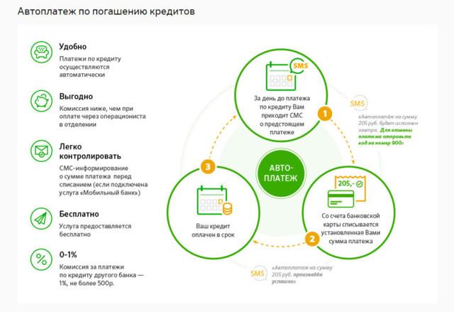 Как оплатить кредит в Сетелем Банке через Сбербанк Онлайн, как связаться с оператором
