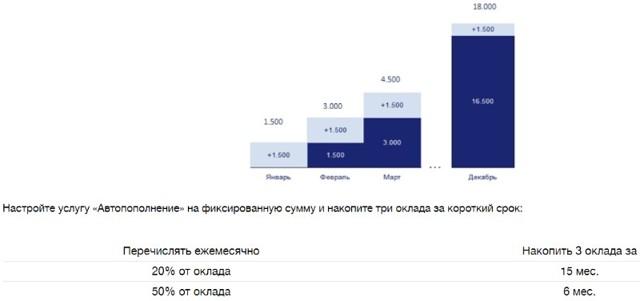 Как закрыть накопительный счет или вклад в ВТБ-Онлайн