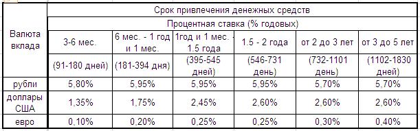 Вклад или накопительный счет ВТБ: что лучше, чем отличаются