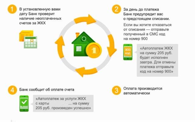 Как изменить сумму автоплатежа Сбербанка, изменить через Сбербанк Онлайн
