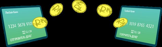 Как перевести деньги с карты на карту Почта Банка, на телефон, на карту другого банка