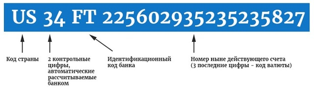 как узнать iban Сбербанка России и своей карты