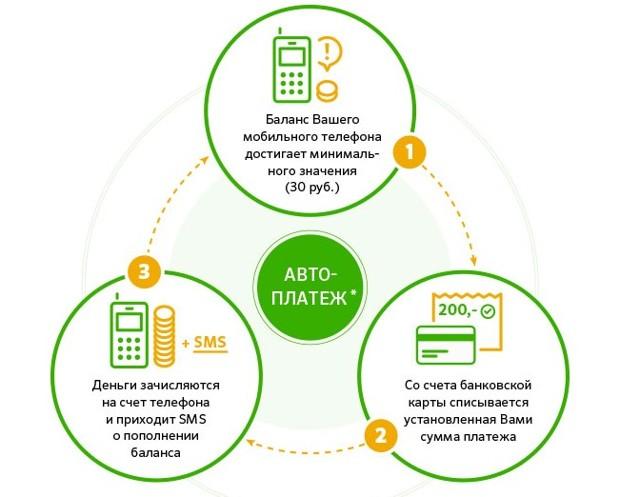 Как подключить «Автоплатеж» с карты Сбербанка через телефон