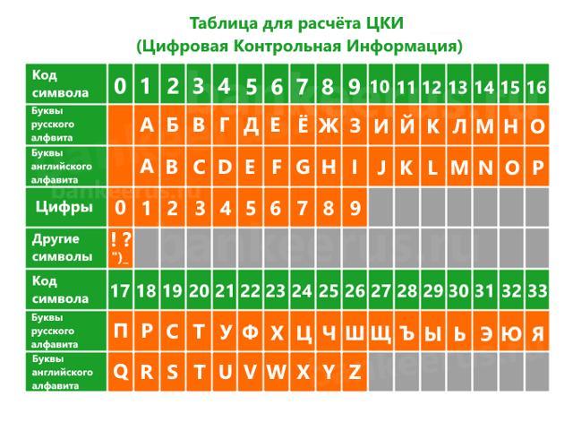 Как узнать цифровую контрольную информацию Сбербанка